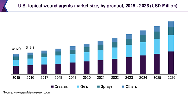 U.S. topical wound agents Market size