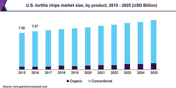 U.S. tortilla chips market