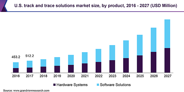 U.S. track and trace solutions market size, by product, 2016 - 2027 (USD Million)