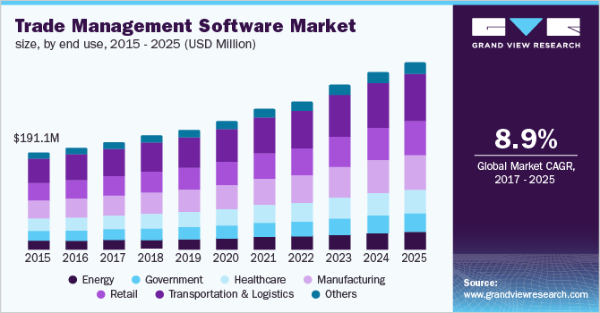 U.S. trade management software market