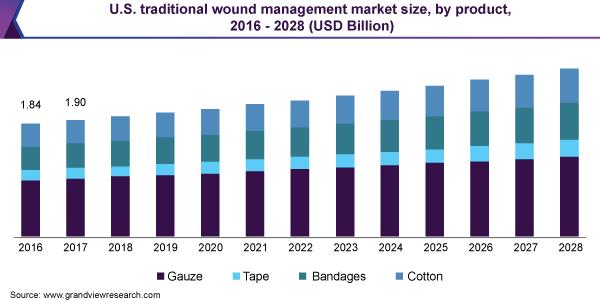 U.S. traditional wound management market size, by product, 2015 - 2026 (USD Billion)