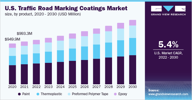 U.S. traffic road marking coatings market