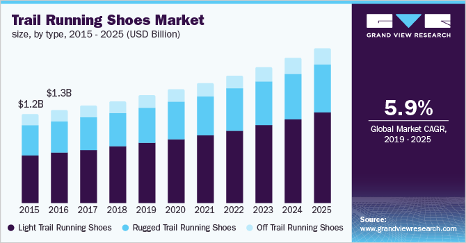 U.S. trail running shoes market size, by type, 2015 - 2025 (USD Billion)