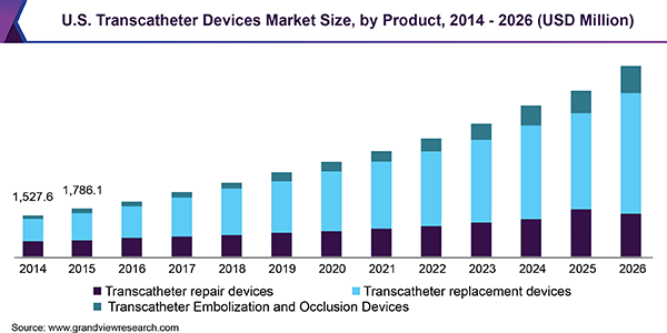 U.S. Transcatheter Devices Market Size, by Product, 2014 - 2026 (USD Million)