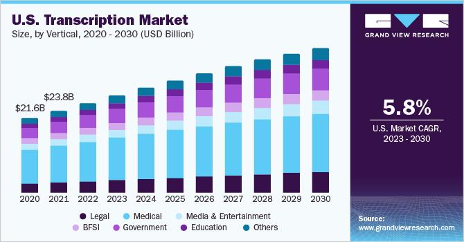 U.S. transcription market