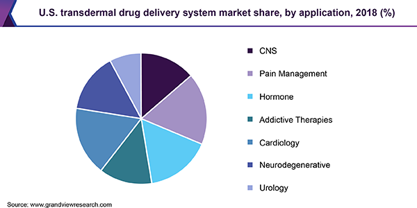U.S. transdermal drug delivery system market share, by application, 2018 (%)