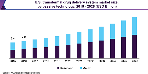 U.S. transdermal drug delivery system market size, by passive technology, 2015 - 2026 (USD Billion)