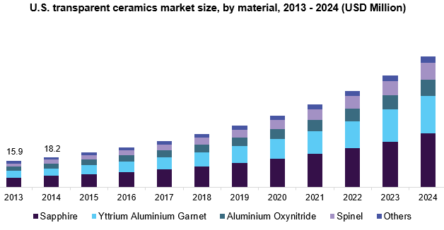 U.S. transparent ceramics market size, by product, 2013 - 2024 (USD Million)
