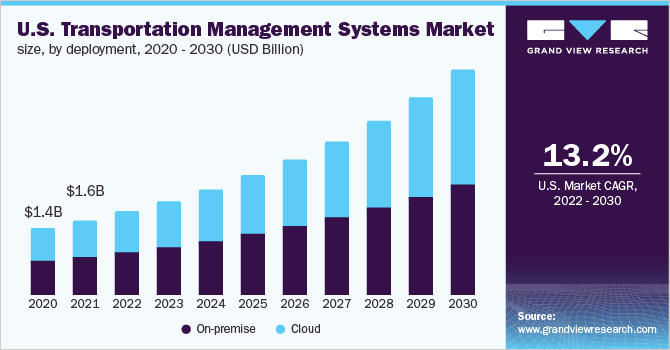 U.S. transportation management systems market size, by deployment mode, 2015 - 2025 (USD Billion)