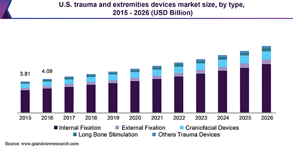 U.S. trauma and extremities devices market