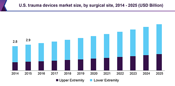 Trauma Devices Market