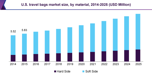 U.S. travel bags market