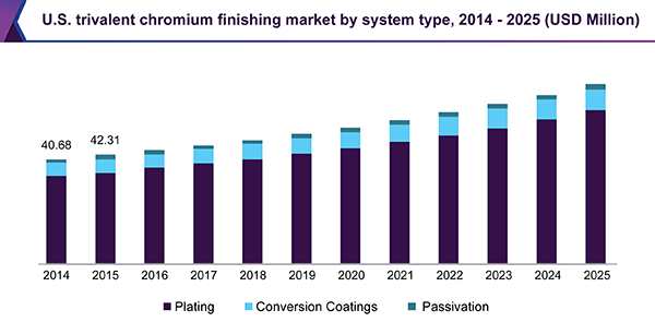 U.S. trivalent chromium finishing market