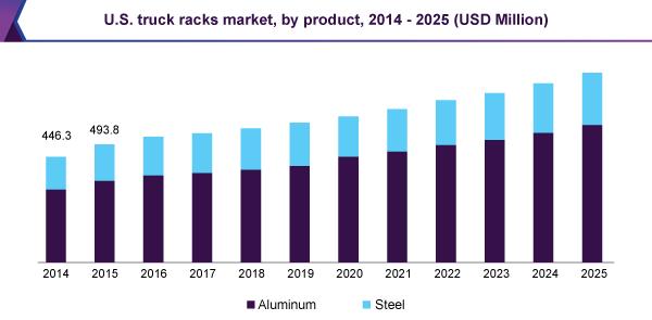 U.S. truck racks market, by product, 2014 - 2025 (USD Million)