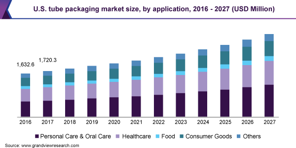 U.S. tube packaging market size, by application, 2016 - 2027 (USD Million)