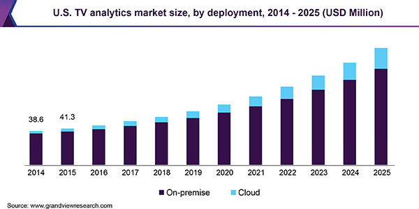 U.S. TV analytics market size, by deployment, 2014 - 2025 (USD Million)
