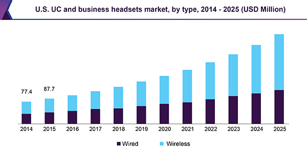U.S. UC and business headsets market