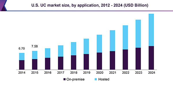 U.S. UC market size, by application, 2012 - 2024 (USD Billion)