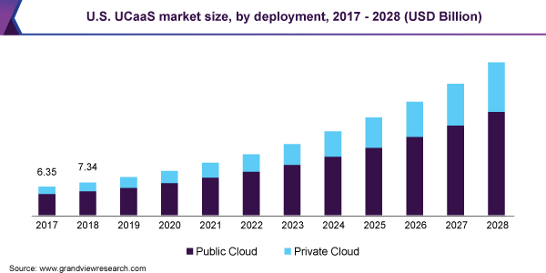 U.S. UCaaS market size, by deployment, 2017 - 2028 (USD Billion)