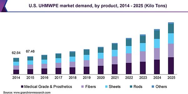 U.S. UHMWPE market volume by application, 2012– 2022 (Kilo Tons)