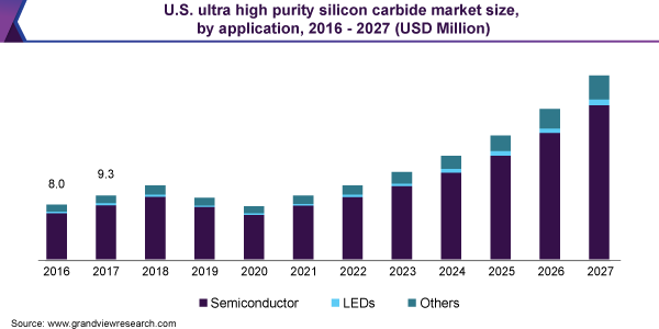 U.S. ultra high purity silicon carbide market size, by application, 2016 - 2027 (USD Million)