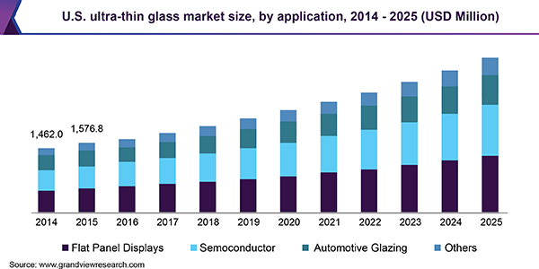 U.S. ultra-thin glass Market