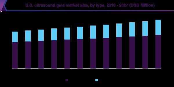 U.S. ultrasound gels market size, by type, 2016 - 2027 (USD Million)
