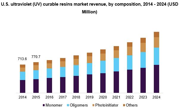 Ultraviolet (UV) Curable Resins Market Size Report, 2024