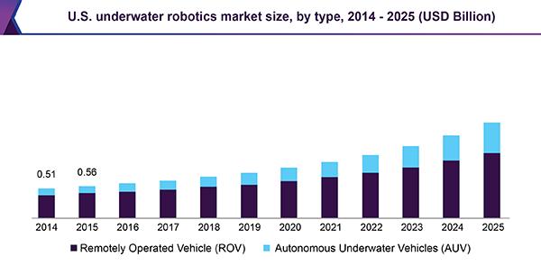 Global Underwater Robotics Market Size | Industry Report