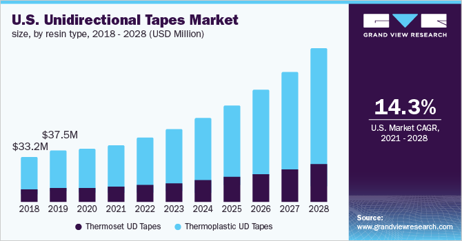 U.S-Unidirectional-Tapes-Market-Size-by-Resin