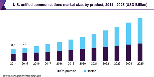 U.S. unified communications market size, by product, 2014 - 2025 (USD Billion)