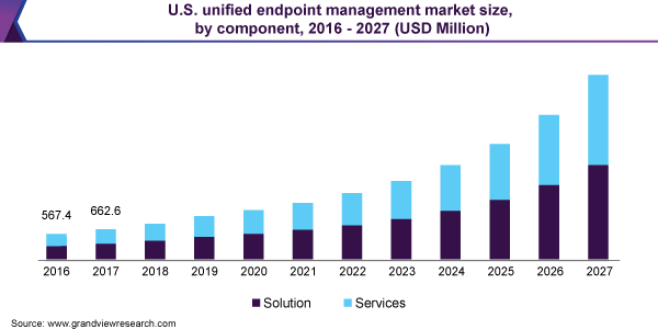U.S. unified endpoint management market size, by component, 2016 - 2027 (USD Million)