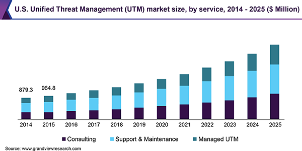 U.S. Unified Threat Management (UTM) market size, by service, 2014-2025