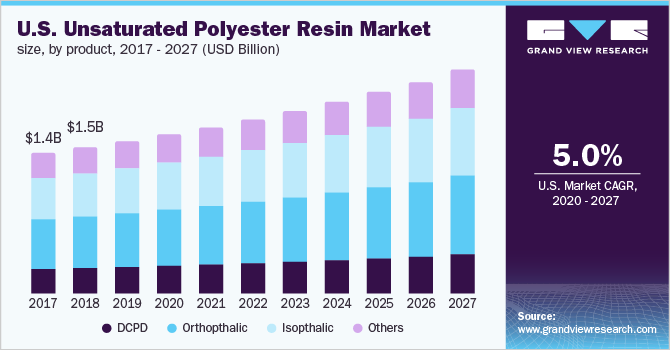 U.S. unsaturated polyester resin market