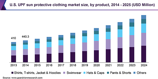 U.S. UPF sun protective clothing market size, by product