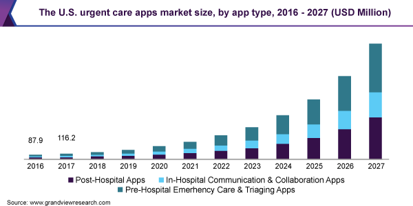 The U.S. urgent care apps market size, by app type, 2016 - 2027 (USD Million)