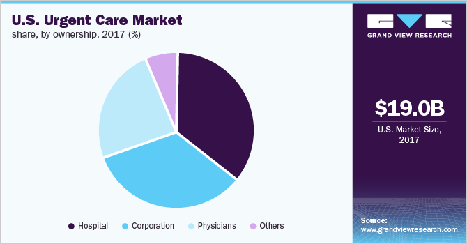 U S  Urgent Care Market Size, Share & Analysis | Industry