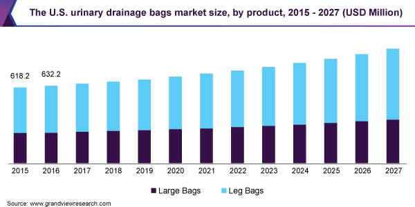 The U.S. urinary drainage bags market size, by product, 2015 - 2027 (USD Million)