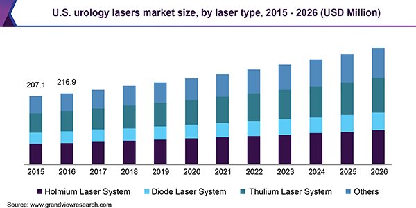 U.S. urology lasers market