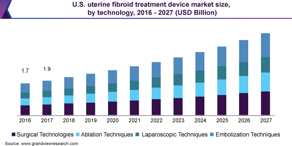 U.S. uterine fibroid treatment device market size