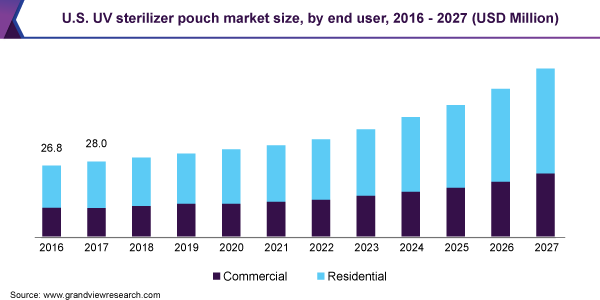 U.S.A-UV-Sterilizer-Pouch-Market-Size-by-End-User