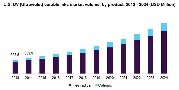 U.S. UV (Ultraviolet) curable inks market