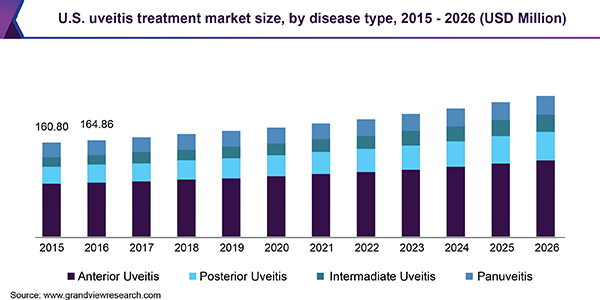 U.S. uveitis treatment market