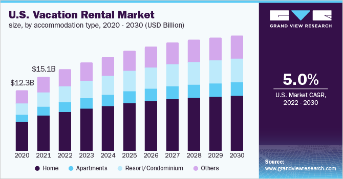 U.S. vacation rental market size, by accommodation type, 2016 - 2027 (USD Billion)