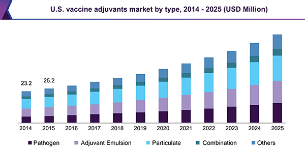 U.S. vaccine adjuvants market