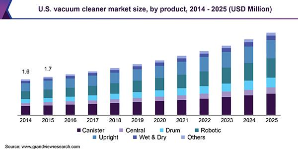 Vacuum Cleaner Market size