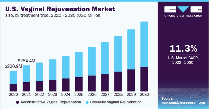 U.S. vaginal rejuvenation market size, by treatment type, 2015 - 2026 (USD Million)