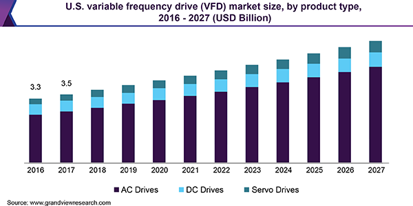 Variable Frequency Drive Market