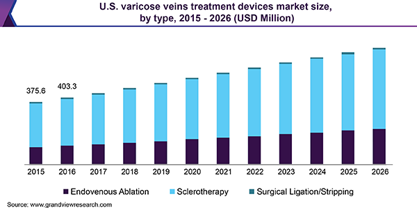 U.S. varicose vein treatment devices market size, by type, 2015 - 2026 (USD Million)