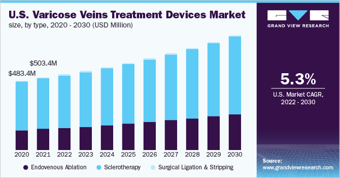 U.S. Varicose Veins Treatment Devices Market Size, By Type, 2014 - 2025 (USD Million)